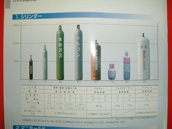 炭酸ガス・酸素・アセチレンなど高圧ガス
